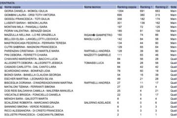 Campionato Italiano Napoli: le liste di ingresso