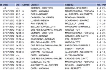 Campionato Italiano Napoli: domani le semifinali