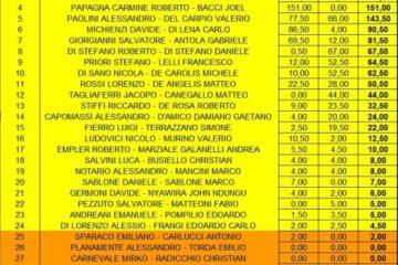 La lista non ufficiale del torneo regionale di Roma di domenica 24 marzo