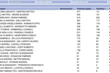 La lista di ingresso del Torneo Open di Modena. 21 coppie ai nastri di partenza