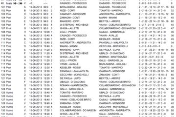 Campionato Italiano Cordenons: formula cambiata, domani i quarti di finale