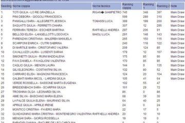 Campionato Italiano: per il momento tante polemiche e tutti iscritti