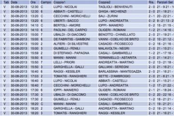 Finali Campionato Italiano: i risultati di oggi
