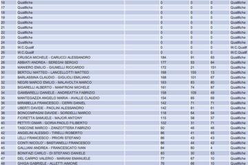 Campionato Italiano Cordenons: La lista d'ingresso