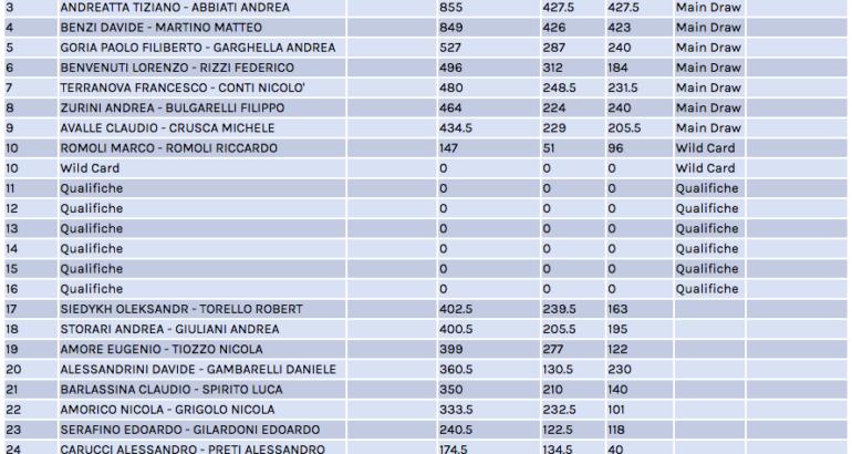 Campionato Italiano San Teodoro: La lista di ingresso. Ancora defezioni