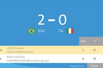 Olimpiadi Rio 2016: Alison/Bruno bestia nera per Ranghieri/Carambula. Ancora un 2 a 0