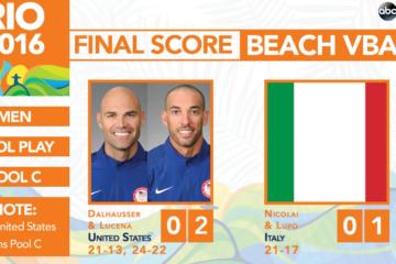 Olimpiadi Rio 2016: Nicolai/Lupo cedono 22-24 al tiebreak contro Dalhausser/Lucena. Ora il match per accedere alla seconda fase